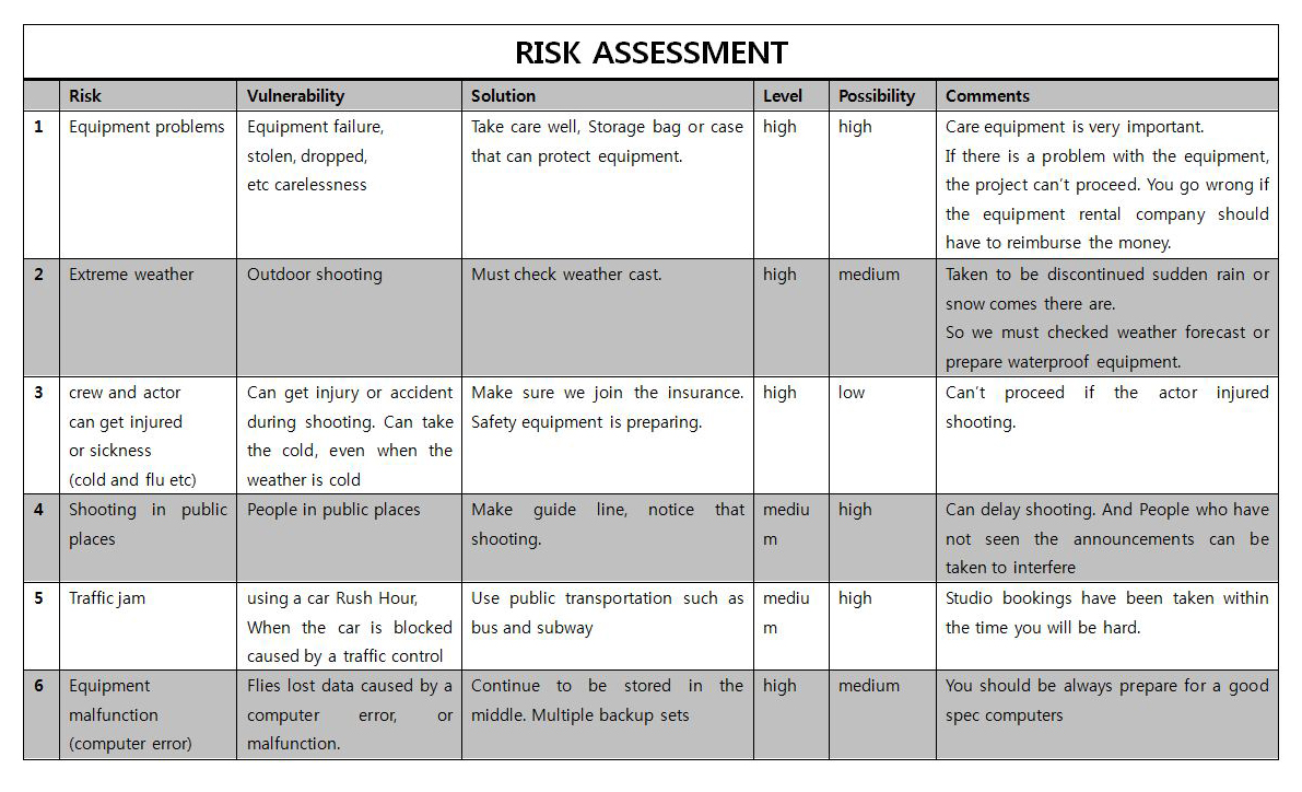 risk assessment report Draft cdc  risk assessment report template rev 01/05/2007  controlled unclassified information (cui) (when filled in) i version control.
